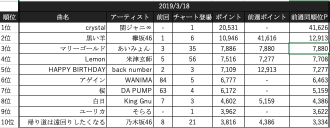 Billboard JAPAN Hot 100(2019/3...