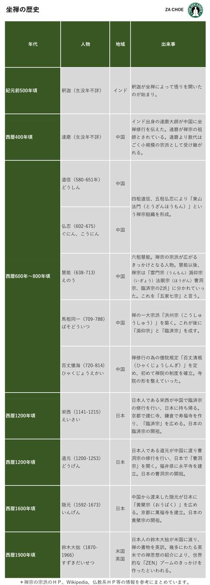 f:id:The-zen:20200513215318j:plain