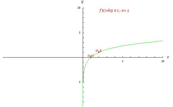 対数 関数
