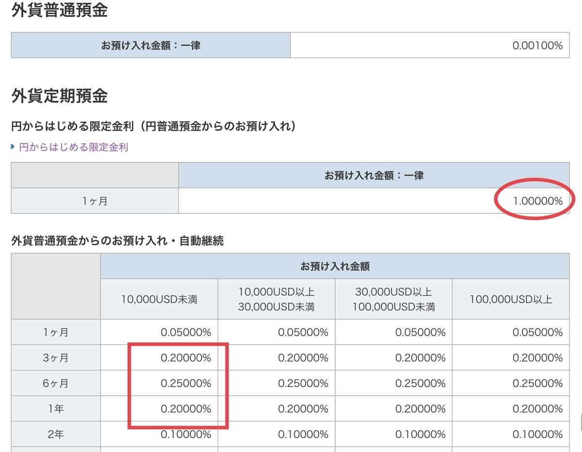 ソニー銀行 米ドル預金金利一覧(2020年7月現在)