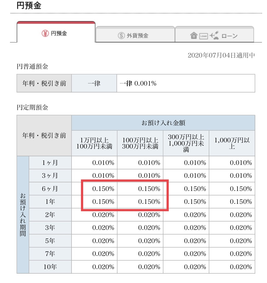 ソニー銀行 日本円金利一覧 (2020年7月現在)