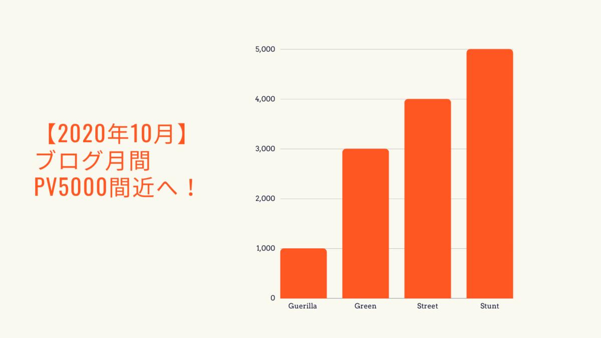 【2020年10月版】ブログ運営報告:月間PV5000間近!