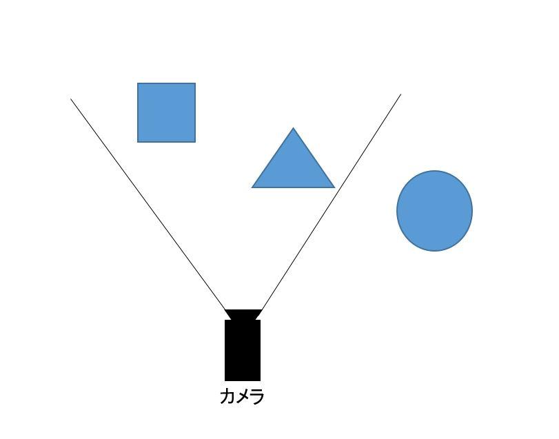 ゲームにおけるカリング設定の種類②:視錐台カリング