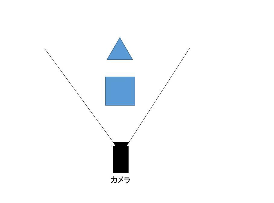 ゲームにおけるカリング設定の種類③:オクルージョンカリング