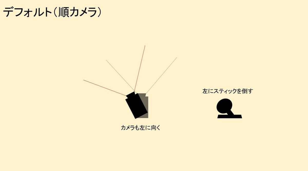 デフォルト(順カメラ)の見え方