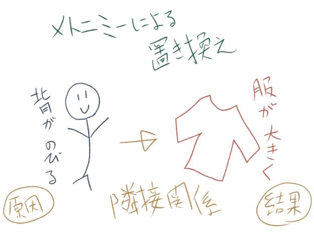 メトニミーの図解