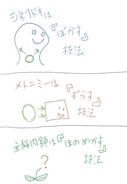 レトリック図解