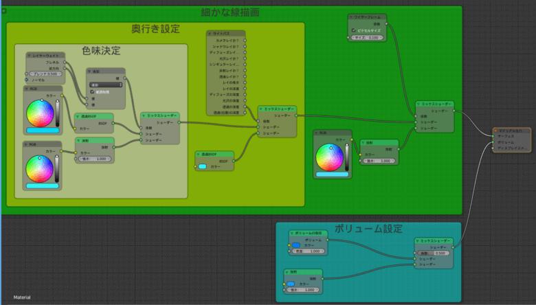 Blenderでホログラムを作るときのノードエディタ全体図