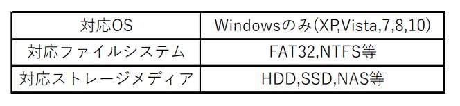 MiniTool ShadowMakerの対応表