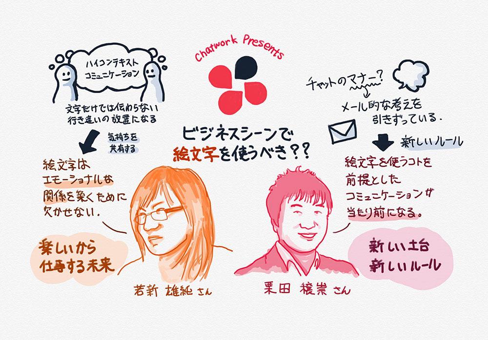 トークセッションテーマ「ビジネスシーンで絵文字を使うべき?」のグラフィックレポート