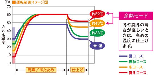 三菱布団乾燥 快適温度コントロールイメージ