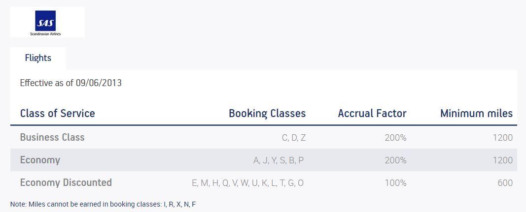 Aegean Miles + Bonus SAS Earn Chart