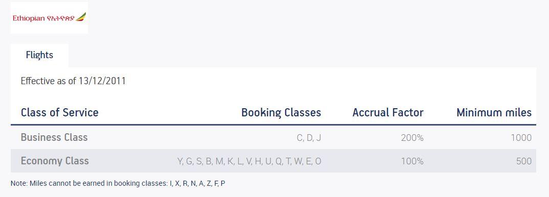 エーゲ航空 Aegean Miles+Bonus エチオピア航空 マイレージプログラム マイル