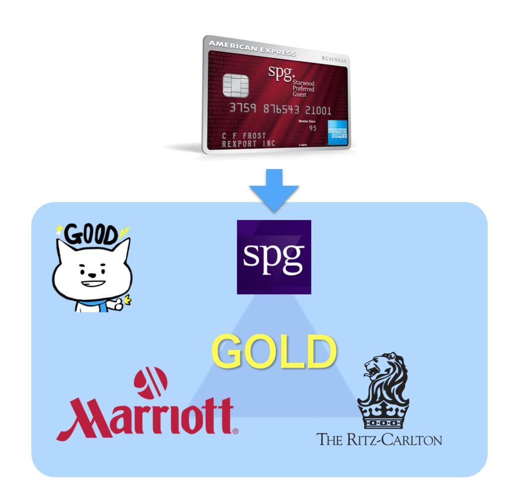 SPGとマリオットのステータスマッチ