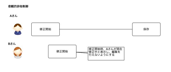 f:id:Toshi_bw:20190312100904p:plain