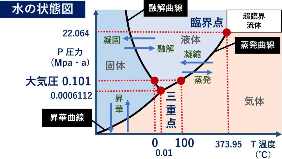 f:id:Toshibo:20210213101330p:plain