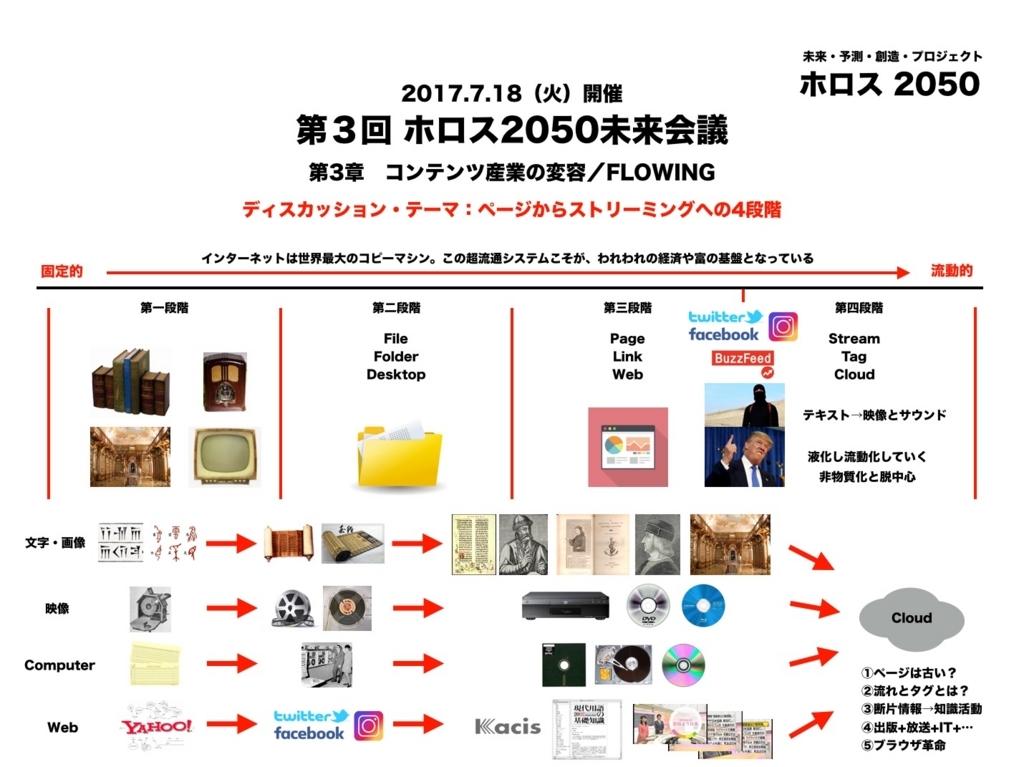 f:id:ToshihiroTakagi:20170715110542j:plain