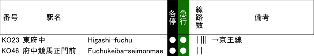 f:id:Traindiagram:20170407101904p:plain