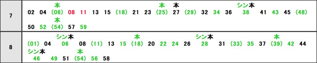 明大前駅朝ラッシュ時刻表