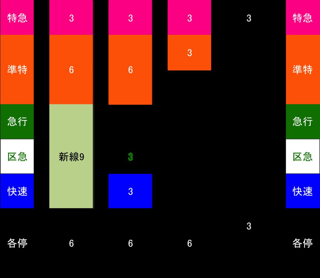 京王線休日デイタイム区間別運転本数