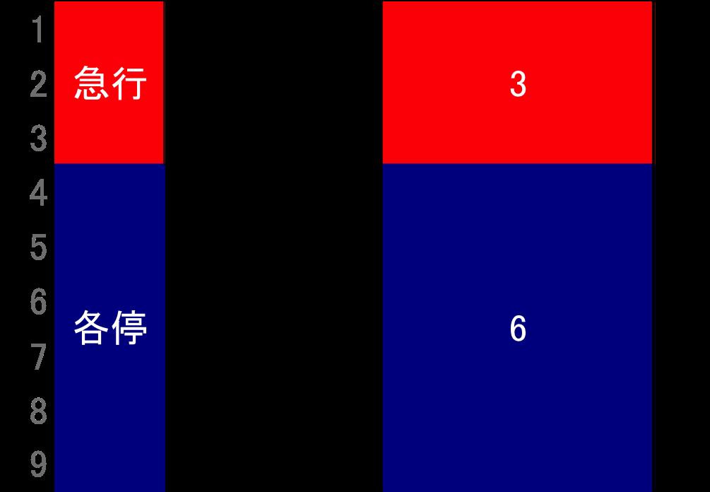 f:id:Traindiagram:20170412180903p:plain