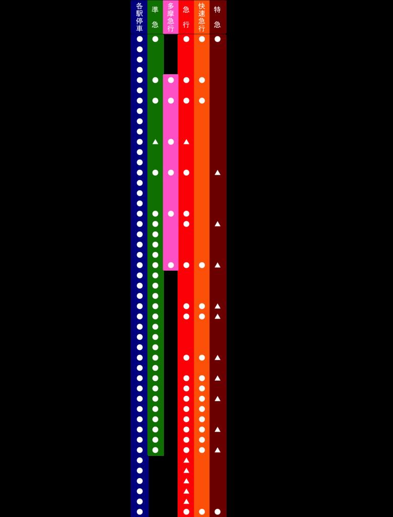 小田急小田原線路線図