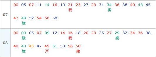 下北沢駅朝ラッシュ時刻表