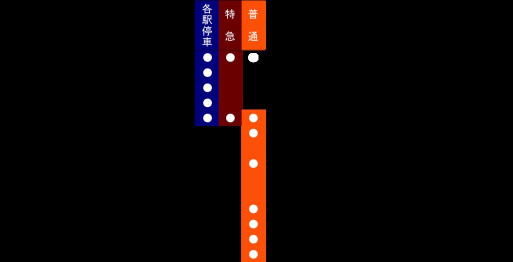 f:id:Traindiagram:20170414145131p:plain