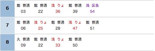 あ大田駅朝ラッシュ時刻表