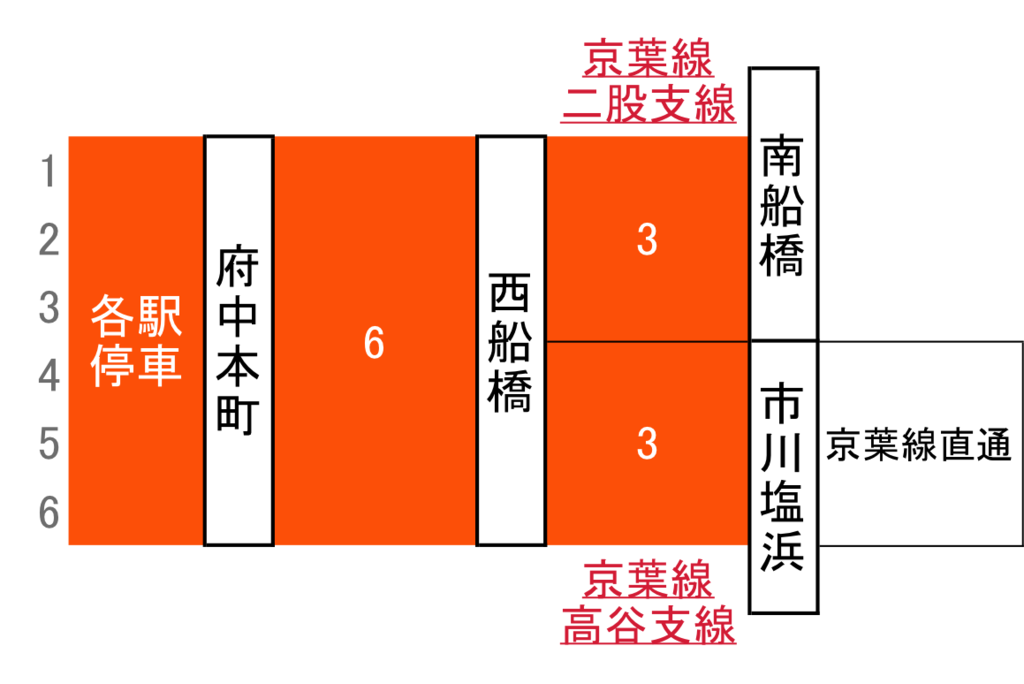 f:id:Traindiagram:20170427113426p:plain