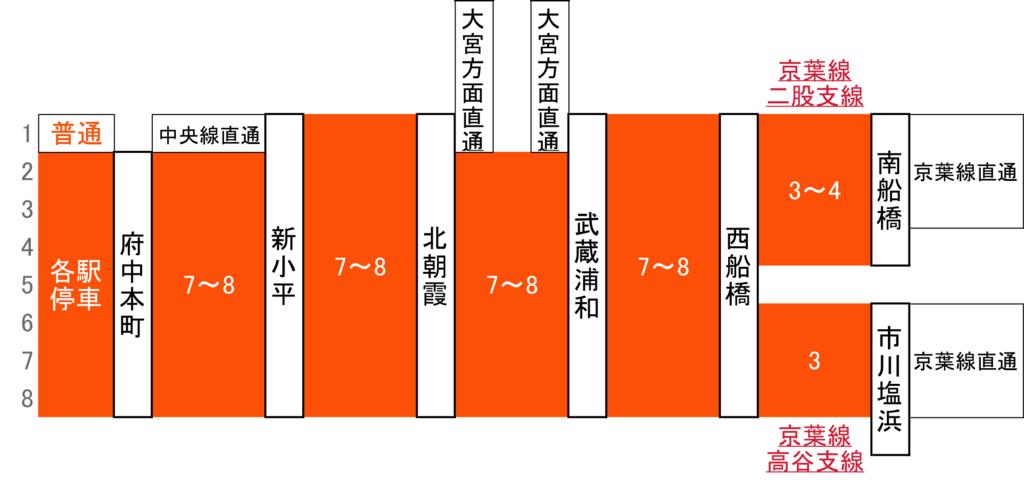 f:id:Traindiagram:20170427114325p:plain