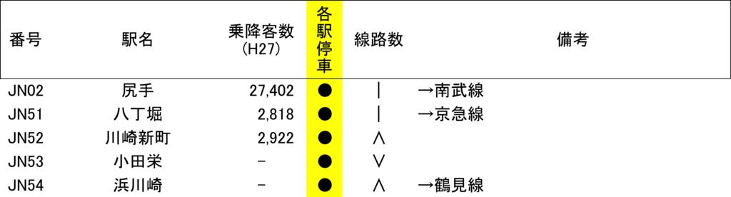 f:id:Traindiagram:20170427222229p:plain