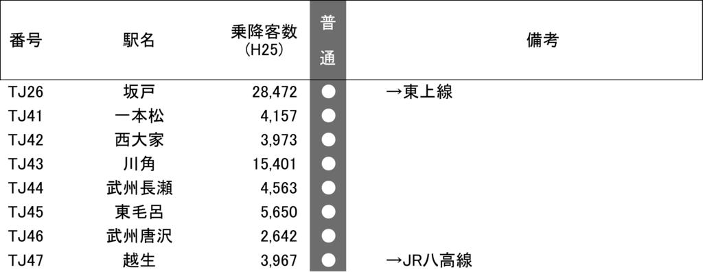 f:id:Traindiagram:20170509170348p:plain