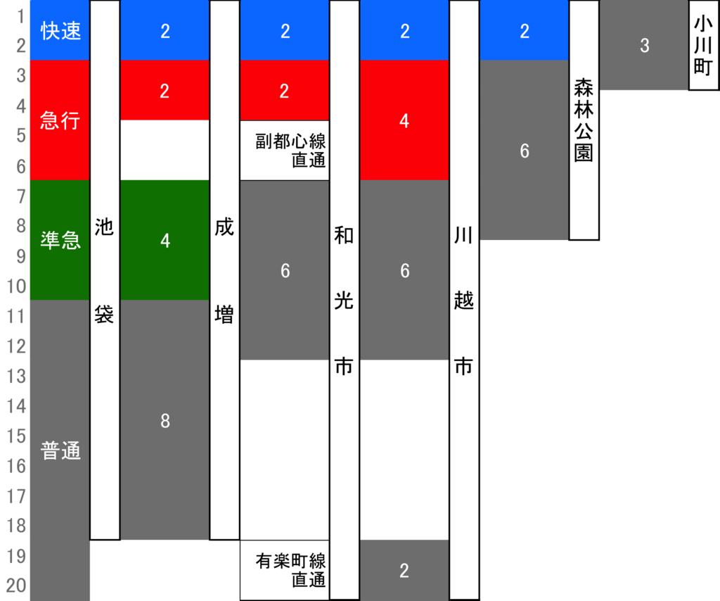 東上線(池袋〜小川町)デイタイム区間別運転本数