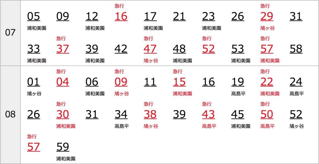 武蔵小山駅朝ラッシュ時刻表