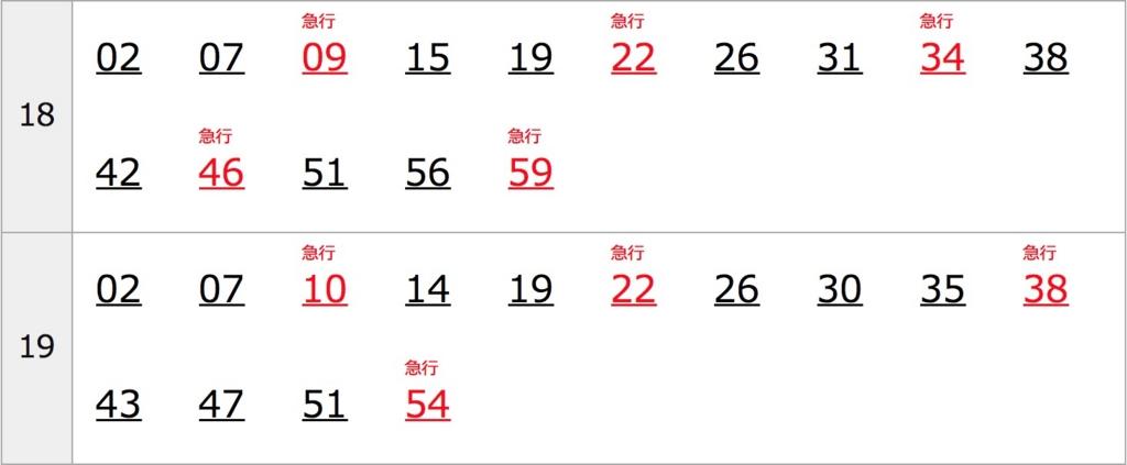 目黒駅夕ラッシュ時刻表