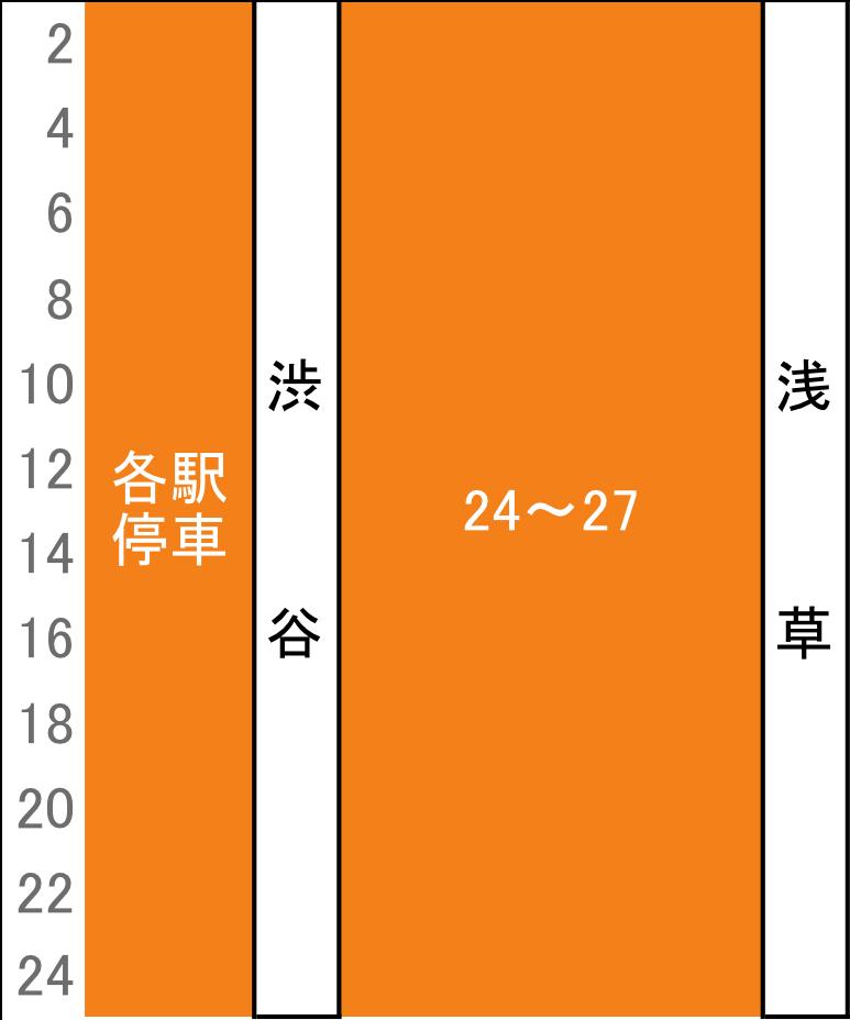 銀座線夕ラッシュ時刻表