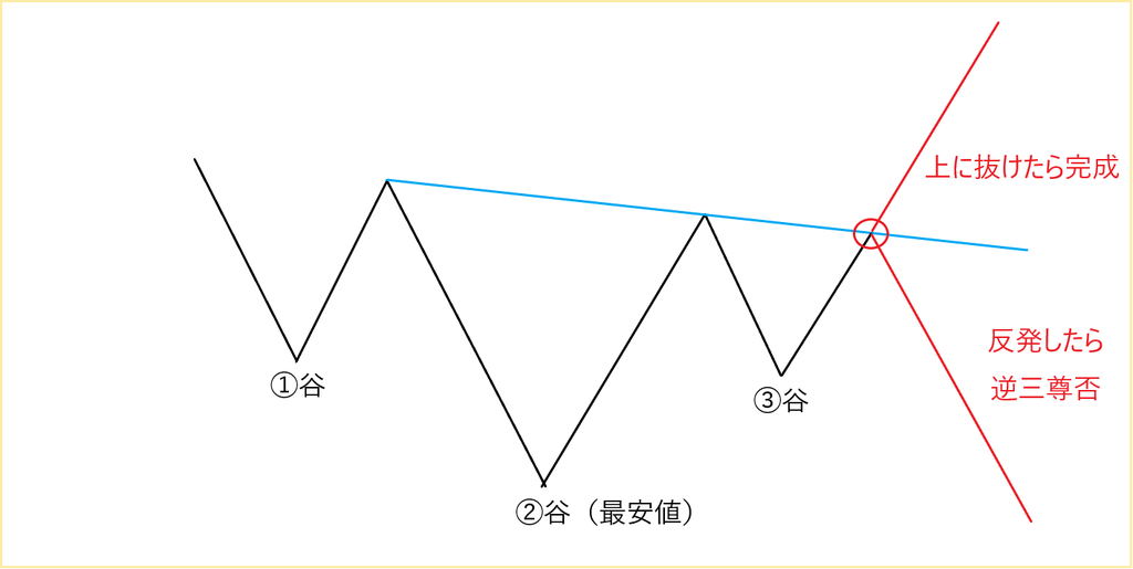f:id:Triangles:20190127134937p:plain