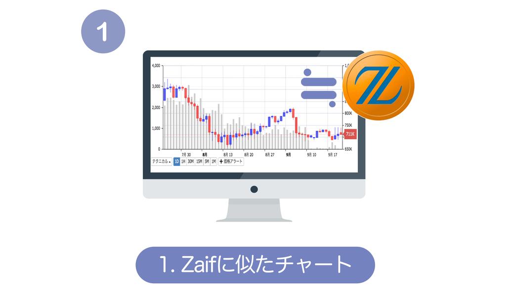 フィスコ仮想通貨取引所のチャート