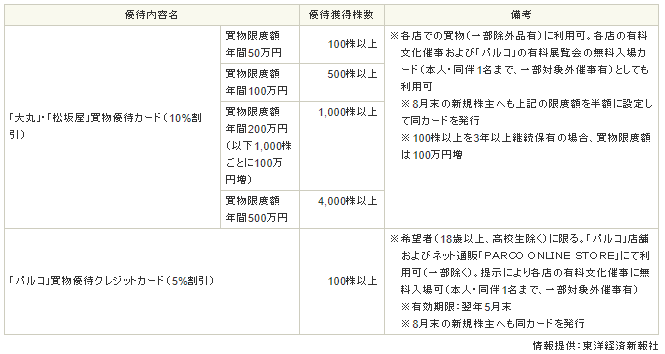 f:id:Tulip8877:20210304113958p:plain