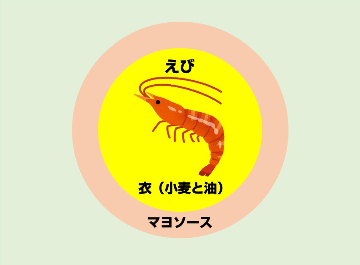 えびマヨの構造01