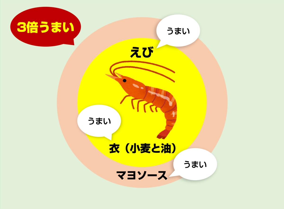 えびマヨの構造02
