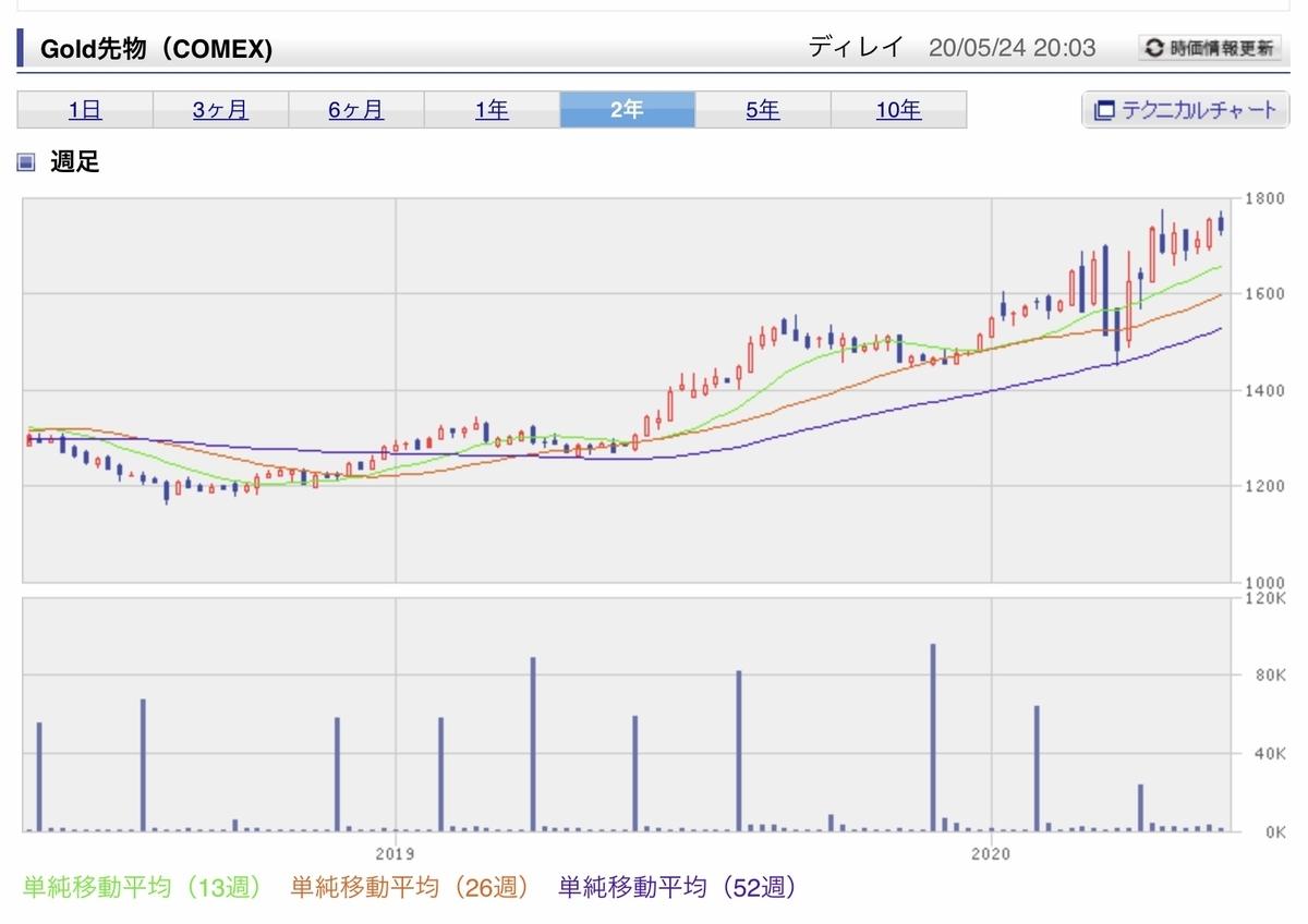 f:id:US-Stocks:20200524201056j:plain