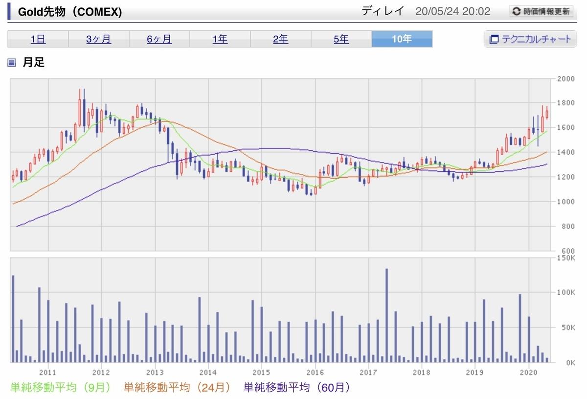f:id:US-Stocks:20200524201338j:plain
