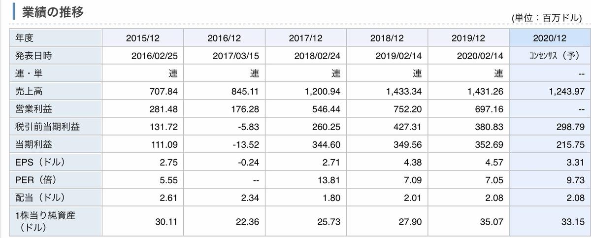 f:id:US-Stocks:20200528204613j:plain