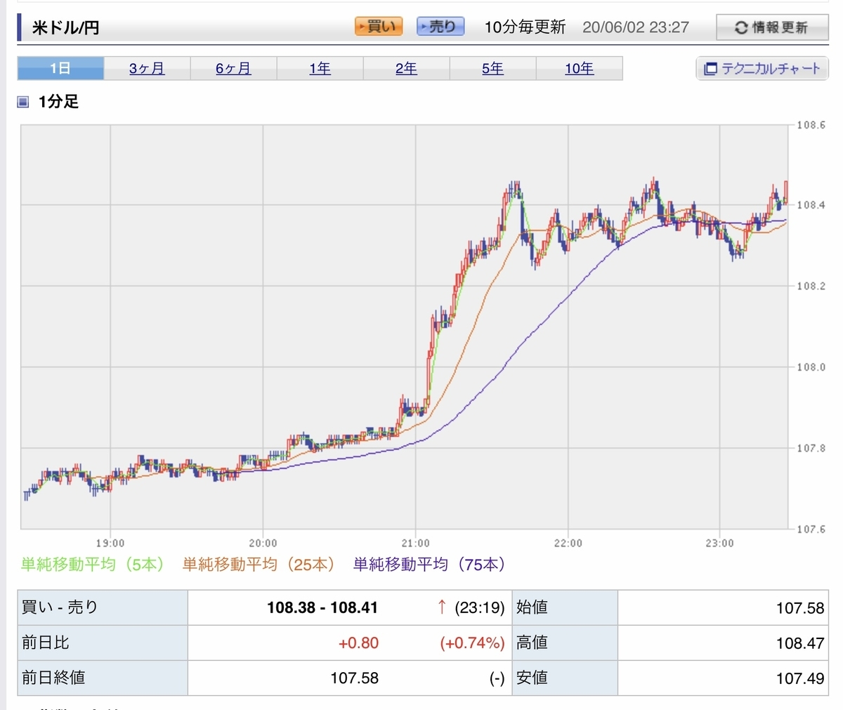 f:id:US-Stocks:20200602233403j:plain
