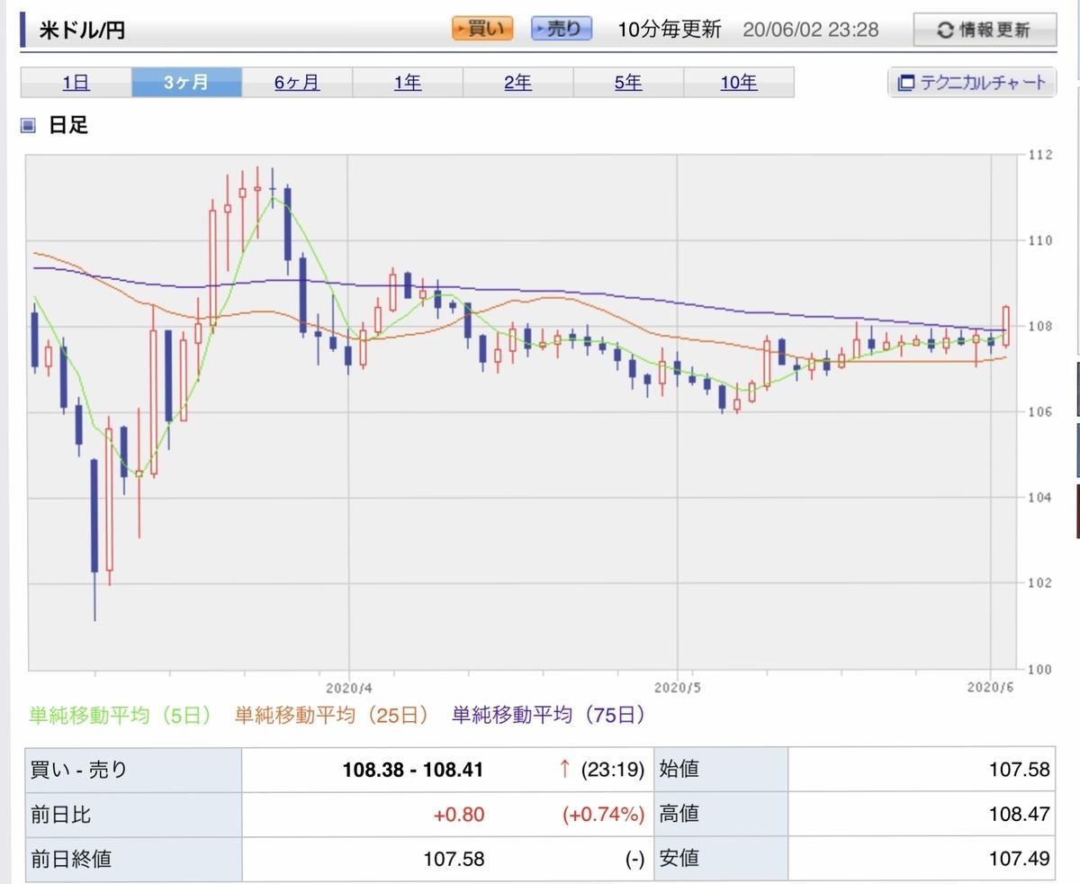 f:id:US-Stocks:20200602233503j:plain