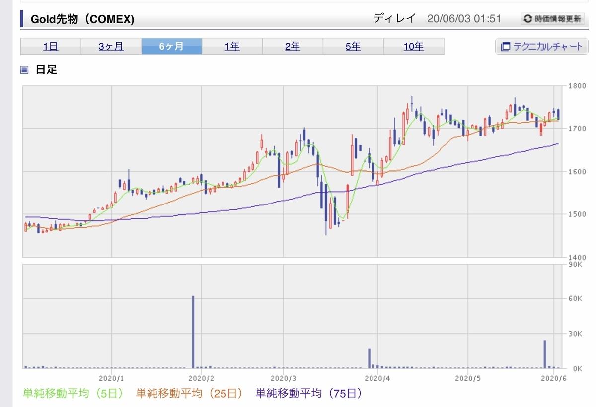 f:id:US-Stocks:20200603015249j:plain