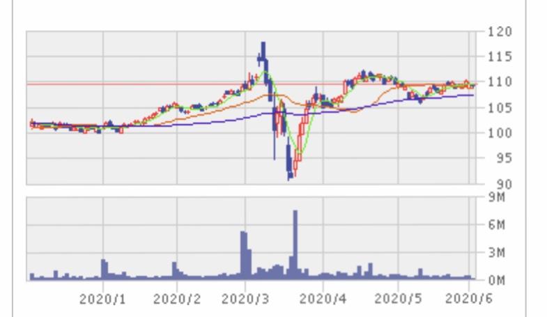 f:id:US-Stocks:20200603020753j:plain