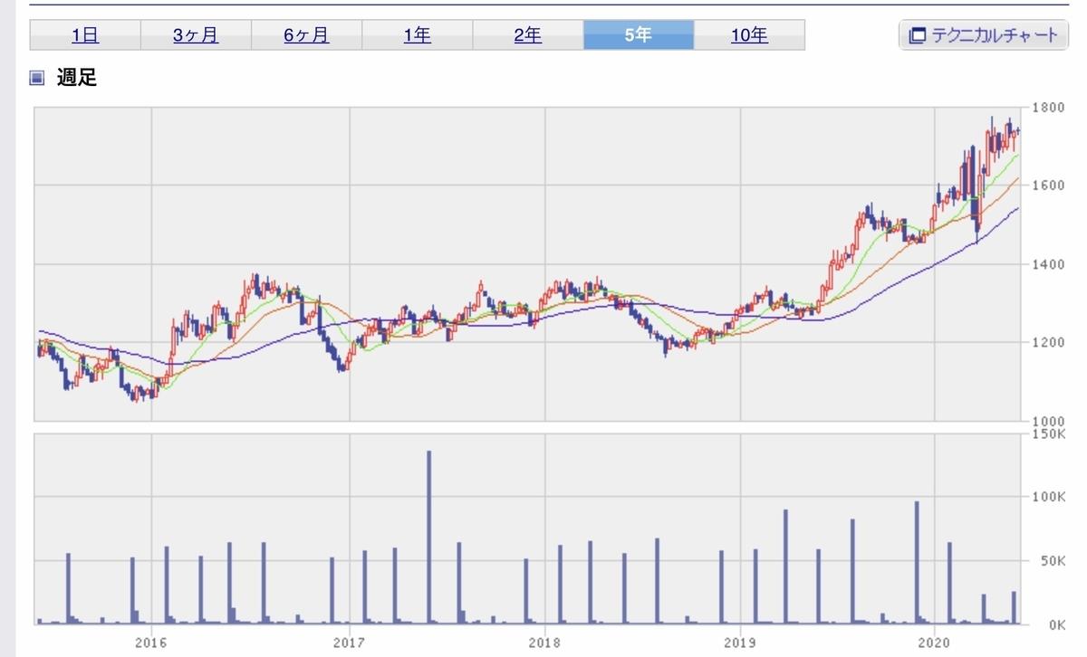 f:id:US-Stocks:20200603022346j:plain